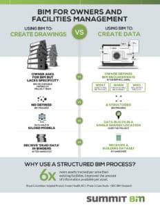Using BIM to create drawings vs. create data
