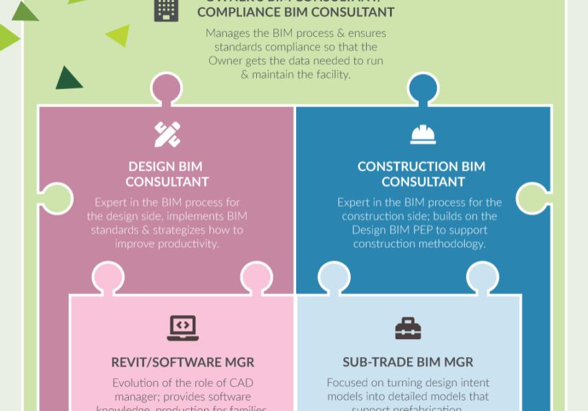BIM Consultant Roles